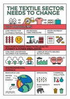 Fair and sustainable EU textile strategy leaflet