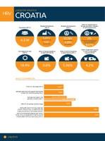 Croatia Factsheet 2014