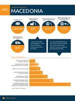 Macedonia Factsheet 2014