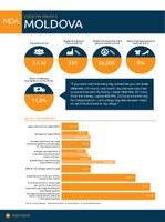 Moldova Factsheet 2014