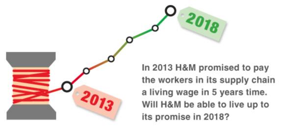 H&M living wage