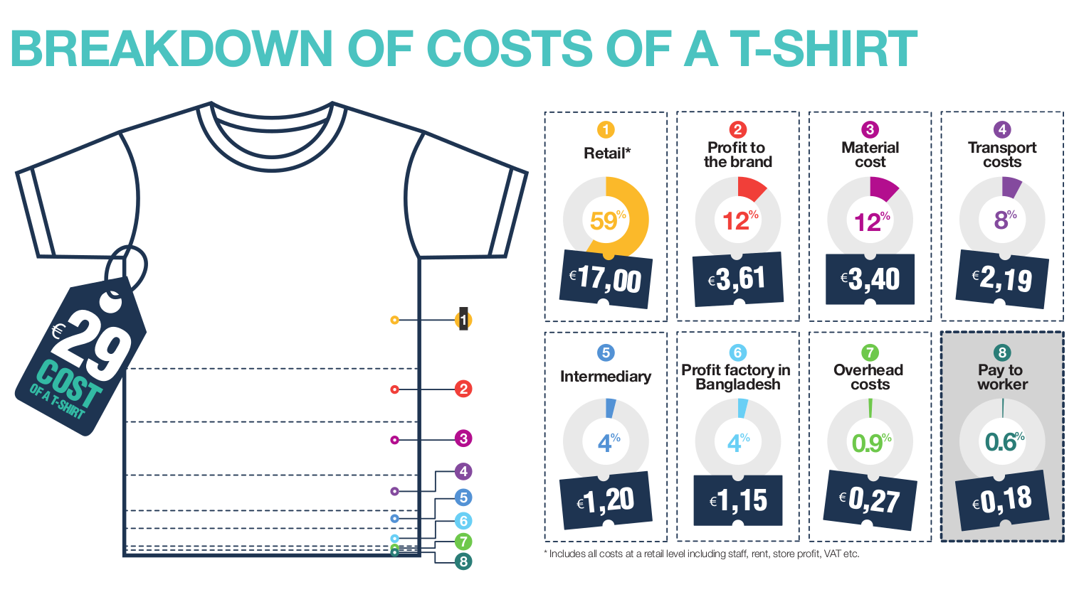 tailored wages tshirt breakdown