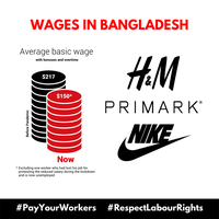 H&M, Nike and Primark use pandemic to squeeze factory workers in production countries even more